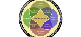 Diagramma di Eulero, che spiega cosa sia la meccatronica - Immagine da: http://it.wikipedia.org/wiki/Meccatronica