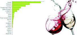 Esportazioni di vino italiano per regioni