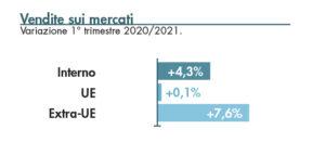 Produzione industriale di Vicenza: numeri positivi